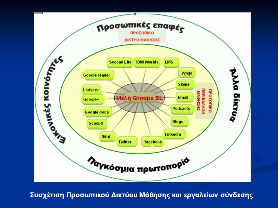Συσχέτιση Προσωπικού Δικτύου Μάθησης και εργαλείων σύνδεσης