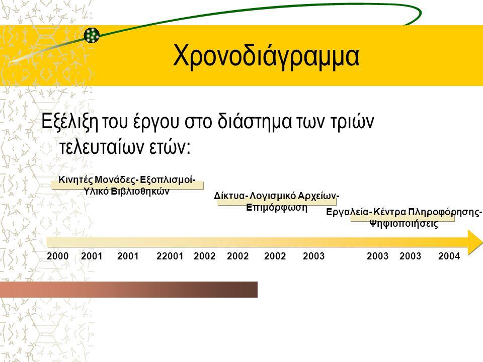 Χρονοδιάγραμμα Εξέλιξη του έργου στο διάστημα των τριών τελευταίων ετών: Κινητές Μονάδες- Εξοπλισμοί- Υλικό Βιβλιοθηκών Δίκτυα- Λογισμικό Αρχείων- Επιμόρφωση Εργαλεία- Κέντρα Πληροφόρησης- Ψηφιοποιήσεις 2000 2001 220012002 2003 2004 2003