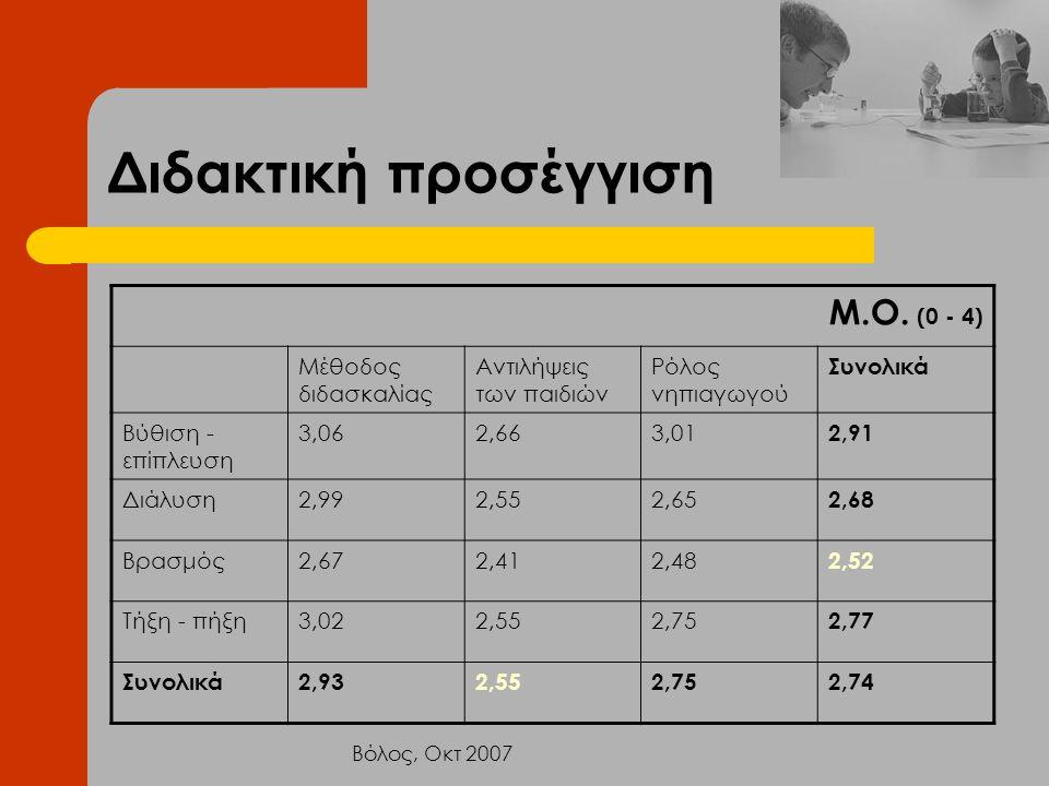 Βόλος, Οκτ 2007 Διδακτική προσέγγιση Μ.Ο. (0 - 4) Μέθοδος διδασκαλίας Αντιλήψεις των παιδιών Ρόλος νηπιαγωγού Συνολικά Βύθιση - επίπλευση 3,062,663,01