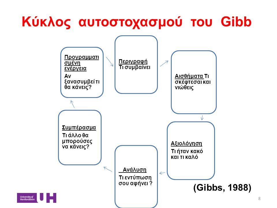 Κύκλος αυτοστοχασμού του Gibb 8 Περιγραφή Τι συμβαίνει Αισθήματα Τι σκέφτεσαι και νιώθεις Αξιολόγηση Τι ήταν κακό και τι καλό Ανάλυση Τι εντύπωση σου
