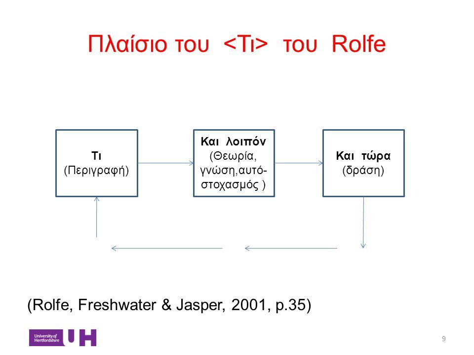 Πλαίσιο του του Rolfe (Rolfe, Freshwater & Jasper, 2001, p.35) 9 Τι (Περιγραφή) Και λοιπόν (Θεωρία, γνώση,αυτό- στοχασμός ) Και τώρα (δράση)
