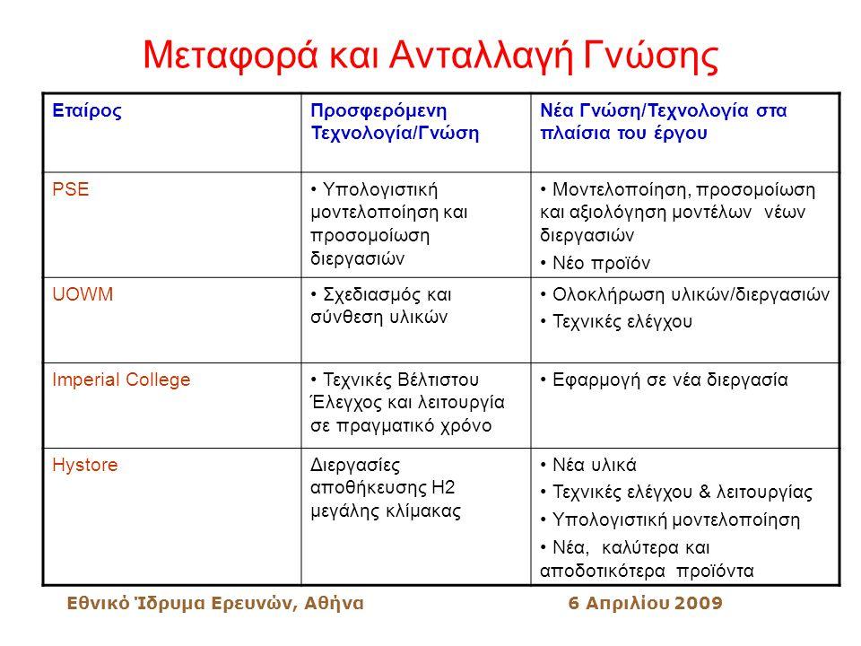 Εθνικό Ίδρυμα Ερευνών, Αθήνα6 Απριλίου 2009 Μεταφορά και Ανταλλαγή Γνώσης ΕταίροςΠροσφερόμενη Τεχνολογία/Γνώση Νέα Γνώση/Τεχνολογία στα πλαίσια του έργου PSE Υπολογιστική μοντελοποίηση και προσομοίωση διεργασιών Μοντελοποίηση, προσομοίωση και αξιολόγηση μοντέλων νέων διεργασιών Νέο προϊόν UOWM Σχεδιασμός και σύνθεση υλικών Ολοκλήρωση υλικών/διεργασιών Τεχνικές ελέγχου Imperial College Τεχνικές Βέλτιστου Έλεγχος και λειτουργία σε πραγματικό χρόνο Εφαρμογή σε νέα διεργασία HystoreΔιεργασίες αποθήκευσης Η2 μεγάλης κλίμακας Νέα υλικά Τεχνικές ελέγχου & λειτουργίας Υπολογιστική μοντελοποίηση Νέα, καλύτερα και αποδοτικότερα προϊόντα