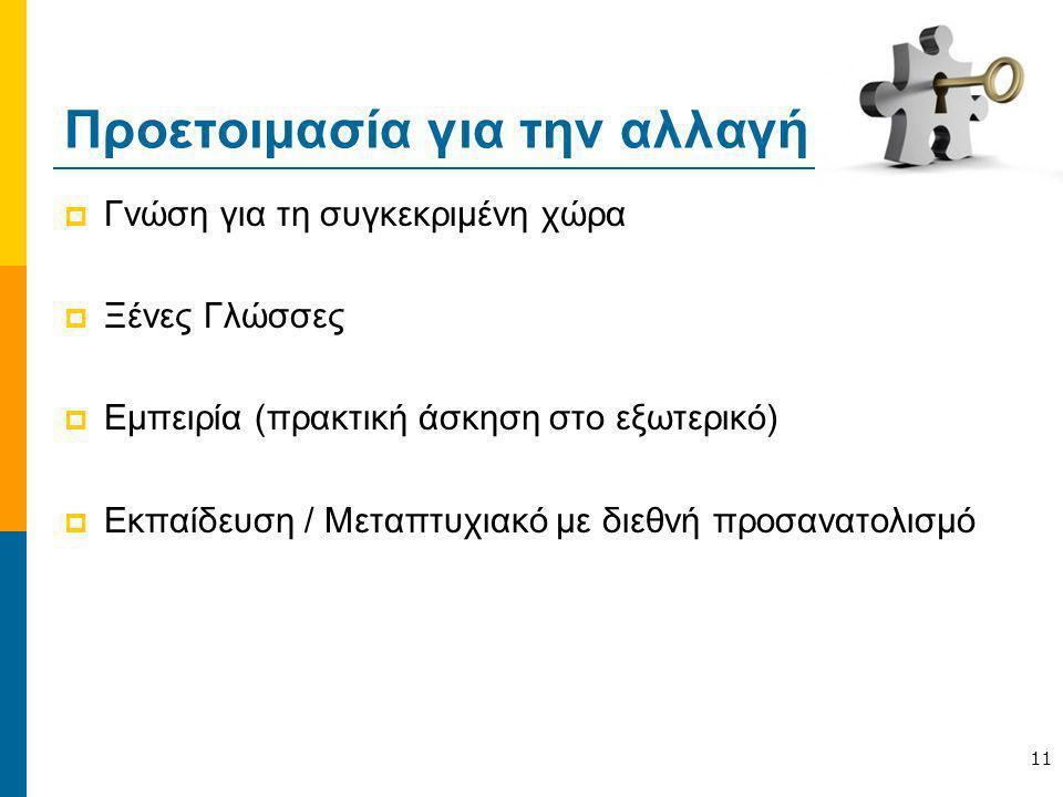 Προετοιμασία για την αλλαγή  Γνώση για τη συγκεκριμένη χώρα  Ξένες Γλώσσες  Εμπειρία (πρακτική άσκηση στο εξωτερικό)  Εκπαίδευση / Μεταπτυχιακό με