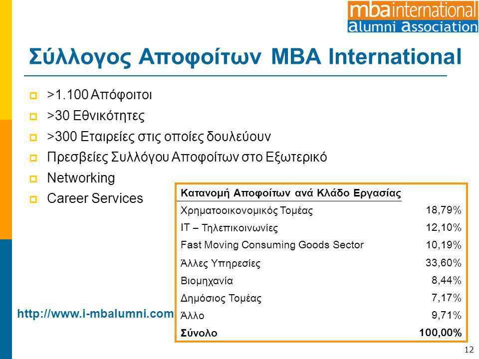 Σύλλογος Αποφοίτων MBA International  >1.100 Απόφοιτοι  >30 Εθνικότητες  >300 Εταιρείες στις οποίες δουλεύουν  Πρεσβείες Συλλόγου Αποφοίτων στο Εξ