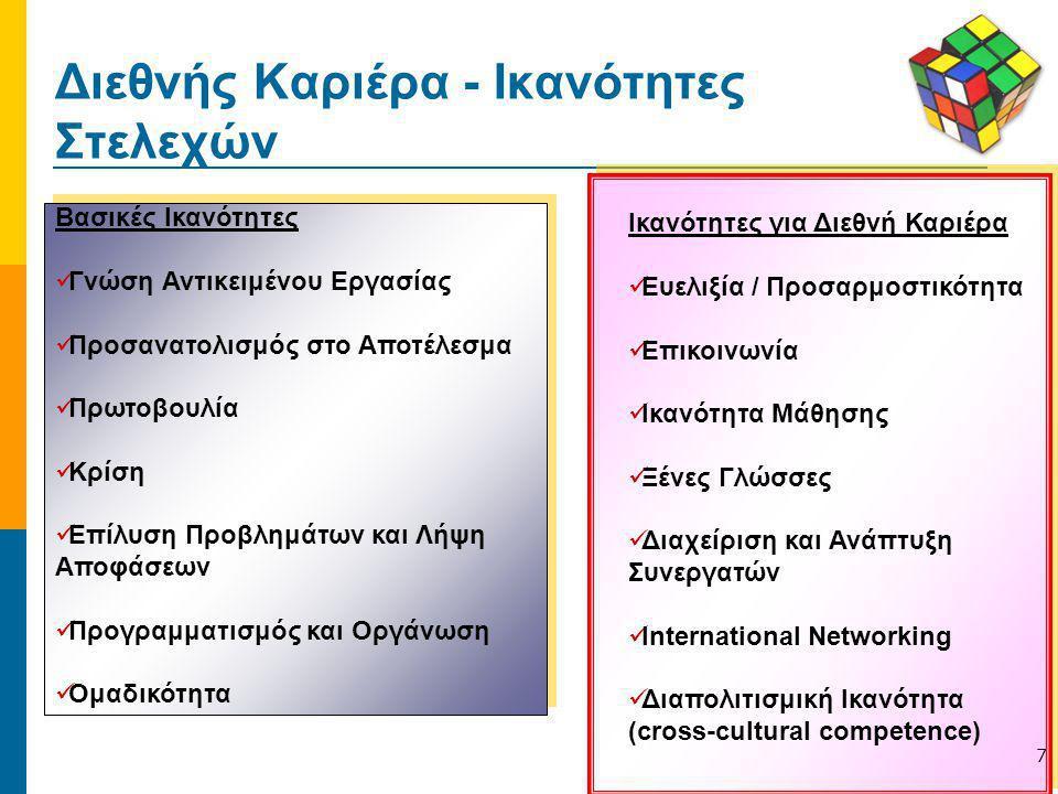 Διεθνής Καριέρα - Ικανότητες Στελεχών Βασικές Ικανότητες Γνώση Αντικειμένου Εργασίας Προσανατολισμός στο Αποτέλεσμα Πρωτοβουλία Κρίση Επίλυση Προβλημά