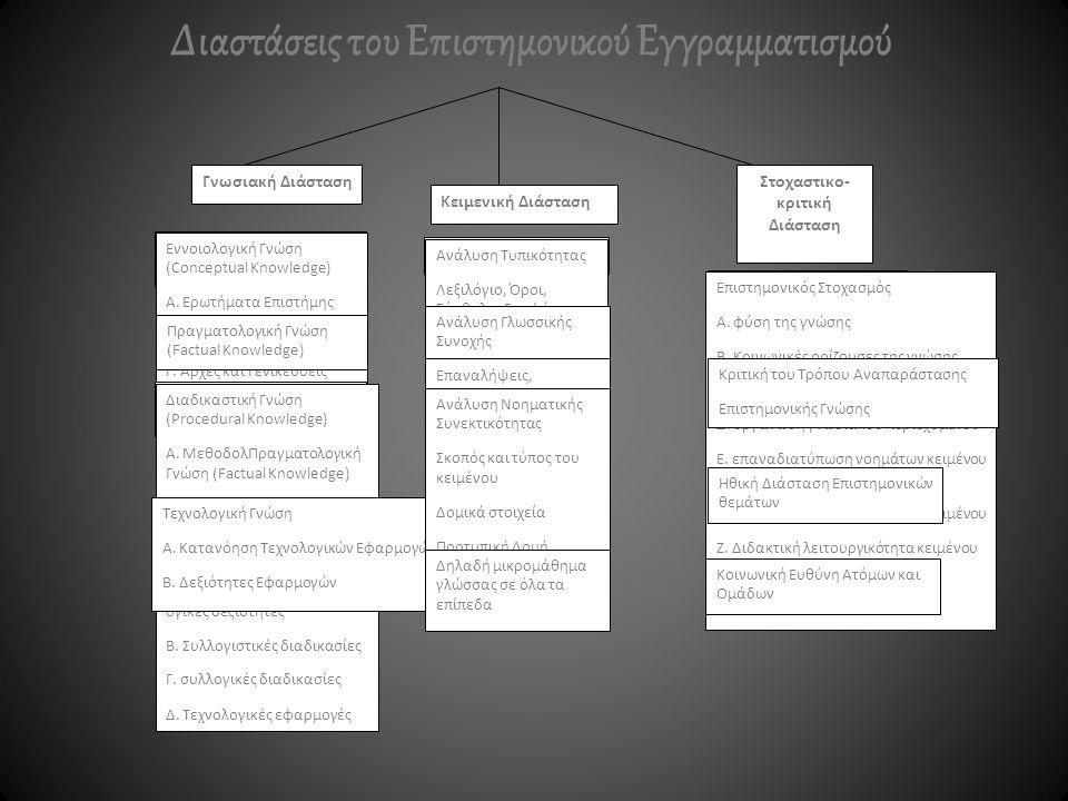 Διαστάσεις του Επιστημονικού Εγγραμματισμού Γνωσιακή Διάσταση Κειμενική Διάσταση Στοχαστικο- κριτική Διάσταση Εννοιολογική Γνώση (Conceptual Knowledge