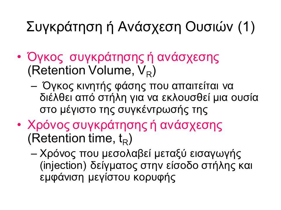 Συγκράτηση ή Ανάσχεση Ουσιών (1) Όγκος συγκράτησης ή ανάσχεσης (Retention Volume, V R ) – Όγκος κινητής φάσης που απαιτείται να διέλθει από στήλη για