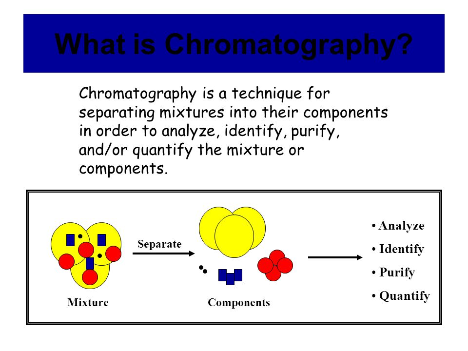 Illustration of Chromatography Component s Affinity to Stationary Phase Affinity to Mobile Phase Blue ----------------Insoluble in Mobile Phase Black Red Yellow MixtureComponents Separation Stationary Phase Mobile Phase