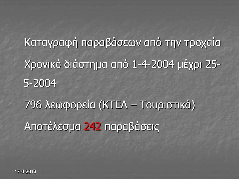 17-6-2013 Καταγραφή παραβάσεων από την τροχαία Καταγραφή παραβάσεων από την τροχαία Χρονικό διάστημα από 1-4-2004 μέχρι 25- 5-2004 Χρονικό διάστημα απ