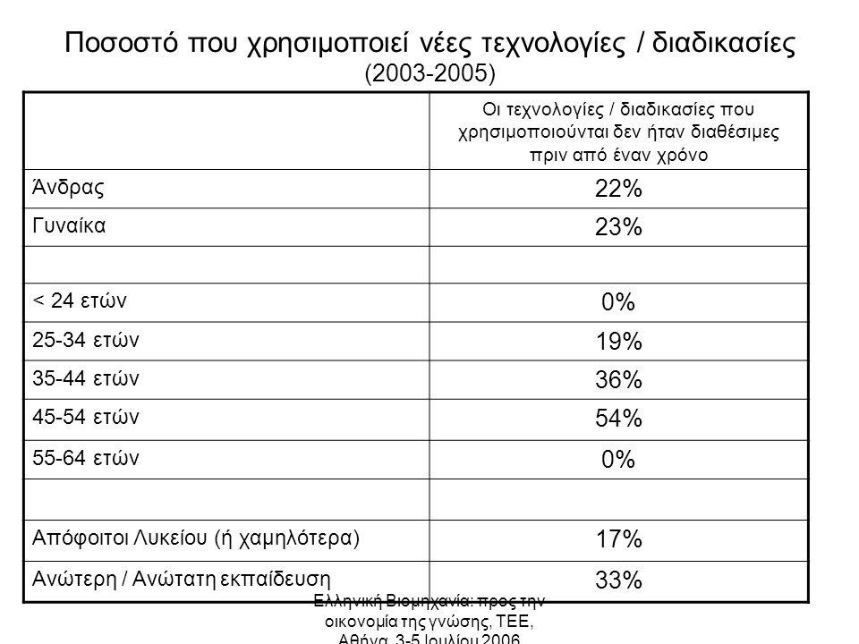 Ελληνική Βιομηχανία: προς την οικονομία της γνώσης, ΤΕΕ, Αθήνα, 3-5 Ιουλίου 2006 Ποσοστό που χρησιμοποιεί νέες τεχνολογίες / διαδικασίες (2003-2005) Οι τεχνολογίες / διαδικασίες που χρησιμοποιούνται δεν ήταν διαθέσιμες πριν από έναν χρόνο Άνδρας 22% Γυναίκα 23% < 24 ετών 0% 25-34 ετών 19% 35-44 ετών 36% 45-54 ετών 54% 55-64 ετών 0% Απόφοιτοι Λυκείου (ή χαμηλότερα) 17% Ανώτερη / Ανώτατη εκπαίδευση 33%