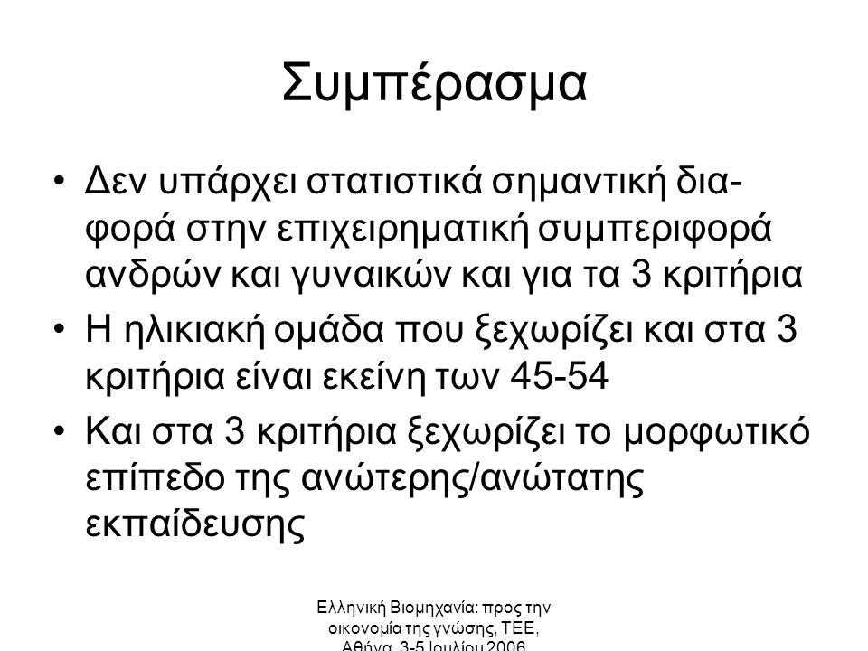 Ελληνική Βιομηχανία: προς την οικονομία της γνώσης, ΤΕΕ, Αθήνα, 3-5 Ιουλίου 2006 Συμπέρασμα Δεν υπάρχει στατιστικά σημαντική δια- φορά στην επιχειρηματική συμπεριφορά ανδρών και γυναικών και για τα 3 κριτήρια Η ηλικιακή ομάδα που ξεχωρίζει και στα 3 κριτήρια είναι εκείνη των 45-54 Και στα 3 κριτήρια ξεχωρίζει το μορφωτικό επίπεδο της ανώτερης/ανώτατης εκπαίδευσης