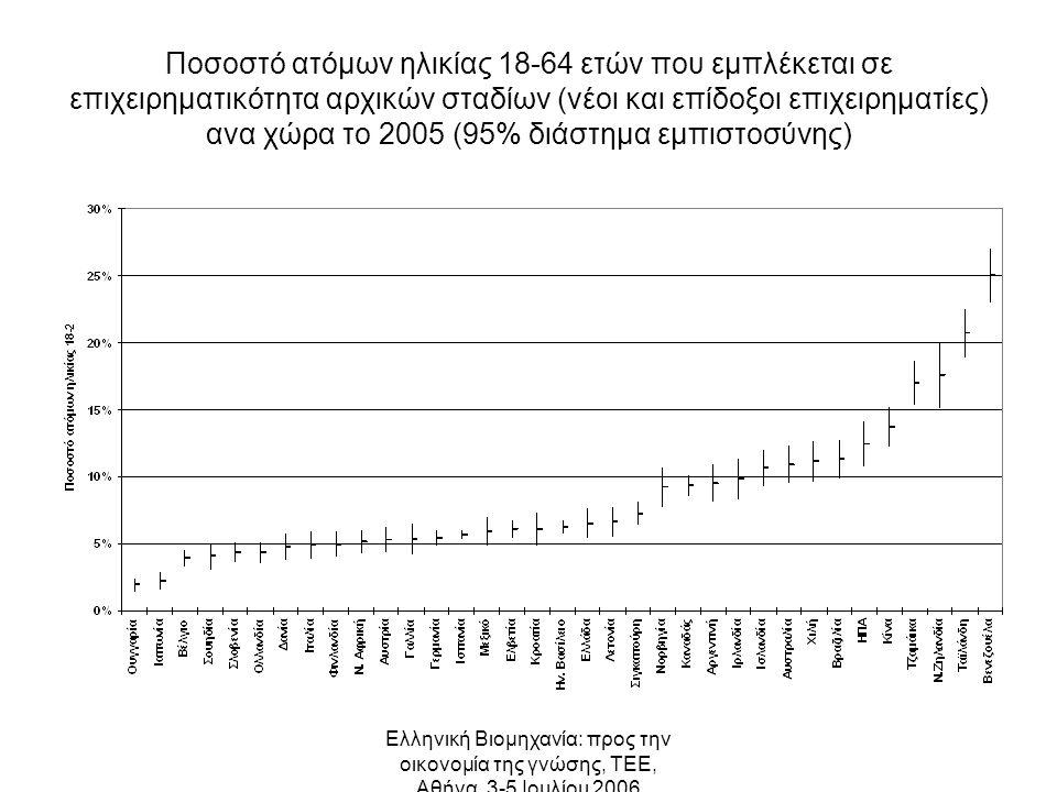 Ελληνική Βιομηχανία: προς την οικονομία της γνώσης, ΤΕΕ, Αθήνα, 3-5 Ιουλίου 2006 Ποσοστό ατόμων ηλικίας 18-64 ετών που εμπλέκεται σε επιχειρηματικότητα αρχικών σταδίων (νέοι και επίδοξοι επιχειρηματίες) ανα χώρα το 2005 (95% διάστημα εμπιστοσύνης)