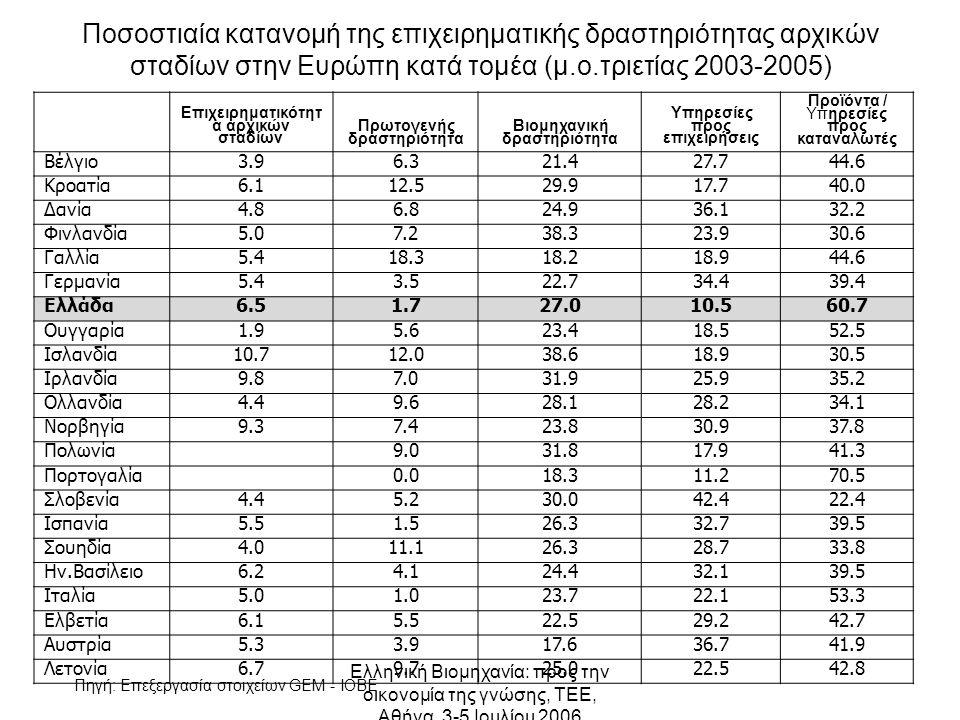 Ελληνική Βιομηχανία: προς την οικονομία της γνώσης, ΤΕΕ, Αθήνα, 3-5 Ιουλίου 2006 Ποσοστιαία κατανομή της επιχειρηματικής δραστηριότητας αρχικών σταδίων στην Ευρώπη κατά τομέα (μ.o.τριετίας 2003-2005) Επιχειρηματικότητ α αρχικών σταδίων Πρωτογενής δραστηριότητα Βιομηχανική δραστηριότητα Υπηρεσίες προς επιχειρήσεις Προϊόντα / Υπηρεσίες προς καταναλωτές Βέλγιο3.96.321.427.744.6 Κροατία6.112.529.917.740.0 Δανία4.86.824.936.132.2 Φινλανδία5.07.238.323.930.6 Γαλλία5.418.318.218.944.6 Γερμανία5.43.522.734.439.4 Ελλάδα6.51.727.010.560.7 Ουγγαρία1.95.623.418.552.5 Ισλανδία10.712.038.618.930.5 Ιρλανδία9.87.031.925.935.2 Ολλανδία4.49.628.128.234.1 Νορβηγία9.37.423.830.937.8 Πολωνία9.031.817.941.3 Πορτογαλία0.018.311.270.5 Σλοβενία4.45.230.042.422.4 Ισπανία5.51.526.332.739.5 Σουηδία4.011.126.328.733.8 Ην.Βασίλειο6.24.124.432.139.5 Ιταλία5.01.023.722.153.3 Ελβετία6.15.55.522.522.529.229.242.7 Αυστρία5.33.917.636.741.9 Λετονία6.79.725.022.542.8 Πηγή: Επεξεργασία στοιχείων GEM - IOBE