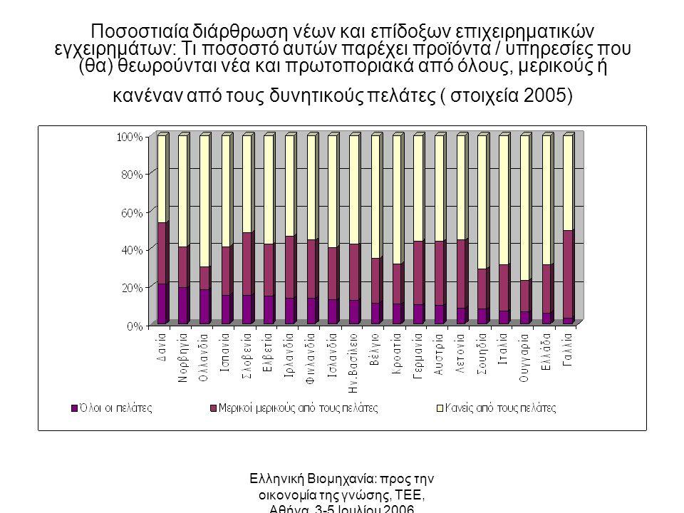 Ελληνική Βιομηχανία: προς την οικονομία της γνώσης, ΤΕΕ, Αθήνα, 3-5 Ιουλίου 2006 Ποσοστιαία διάρθρωση νέων και επίδοξων επιχειρηματικών εγχειρημάτων: Τι ποσοστό αυτών παρέχει προϊόντα / υπηρεσίες που (θα) θεωρούνται νέα και πρωτοποριακά από όλους, μερικούς ή κανέναν από τους δυνητικούς πελάτες ( στοιχεία 2005)
