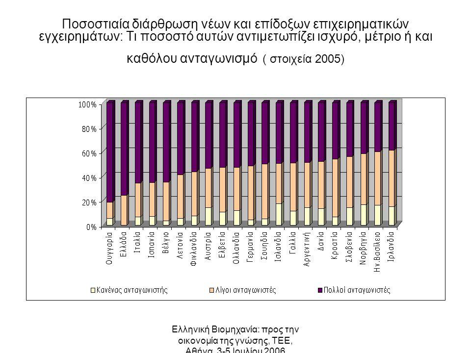 Ελληνική Βιομηχανία: προς την οικονομία της γνώσης, ΤΕΕ, Αθήνα, 3-5 Ιουλίου 2006 Ποσοστιαία διάρθρωση νέων και επίδοξων επιχειρηματικών εγχειρημάτων: Τι ποσοστό αυτών αντιμετωπίζει ισχυρό, μέτριο ή και καθόλου ανταγωνισμό ( στοιχεία 2005)