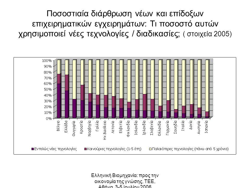Ελληνική Βιομηχανία: προς την οικονομία της γνώσης, ΤΕΕ, Αθήνα, 3-5 Ιουλίου 2006 Ποσοστιαία διάρθρωση νέων και επίδοξων επιχειρηματικών εγχειρημάτων: Τι ποσοστό αυτών χρησιμοποιεί νέες τεχνολογίες / διαδικασίες; ( στοιχεία 2005)