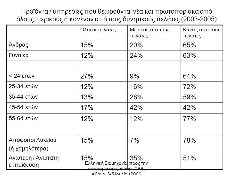 Ελληνική Βιομηχανία: προς την οικονομία της γνώσης, ΤΕΕ, Αθήνα, 3-5 Ιουλίου 2006 Προϊόντα / υπηρεσίες που θεωρούνται νέα και πρωτοποριακά από όλους, μερικούς ή κανέναν από τους δυνητικούς πελάτες (2003-2005) Όλοι οι πελάτεςΜερικοί από τους πελάτες Κανείς από τους πελάτες Άνδρας 15%20%65% Γυναίκα 12%24%63% < 24 ετών 27%9%64% 25-34 ετών 12%16%72% 35-44 ετών 13%28%59% 45-54 ετών 17%42% 55-64 ετών 12% 77% Απόφοιτοι Λυκείου (ή χαμηλότερα) 15%7%78% Ανώτερη / Ανώτατη εκπαίδευση 15%35%51%