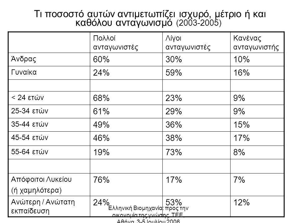 Ελληνική Βιομηχανία: προς την οικονομία της γνώσης, ΤΕΕ, Αθήνα, 3-5 Ιουλίου 2006 Τι ποσοστό αυτών αντιμετωπίζει ισχυρό, μέτριο ή και καθόλου ανταγωνισμό (2003-2005) Πολλοί ανταγωνιστές Λίγοι ανταγωνιστές Κανένας ανταγωνιστής Άνδρας 60%30%10% Γυναίκα 24%59%16% < 24 ετών 68%23%9% 25-34 ετών 61%29%9% 35-44 ετών 49%36%15% 45-54 ετών 46%38%17% 55-64 ετών 19%73%8% Απόφοιτοι Λυκείου (ή χαμηλότερα) 76%17%7% Ανώτερη / Ανώτατη εκπαίδευση 24%53%12%