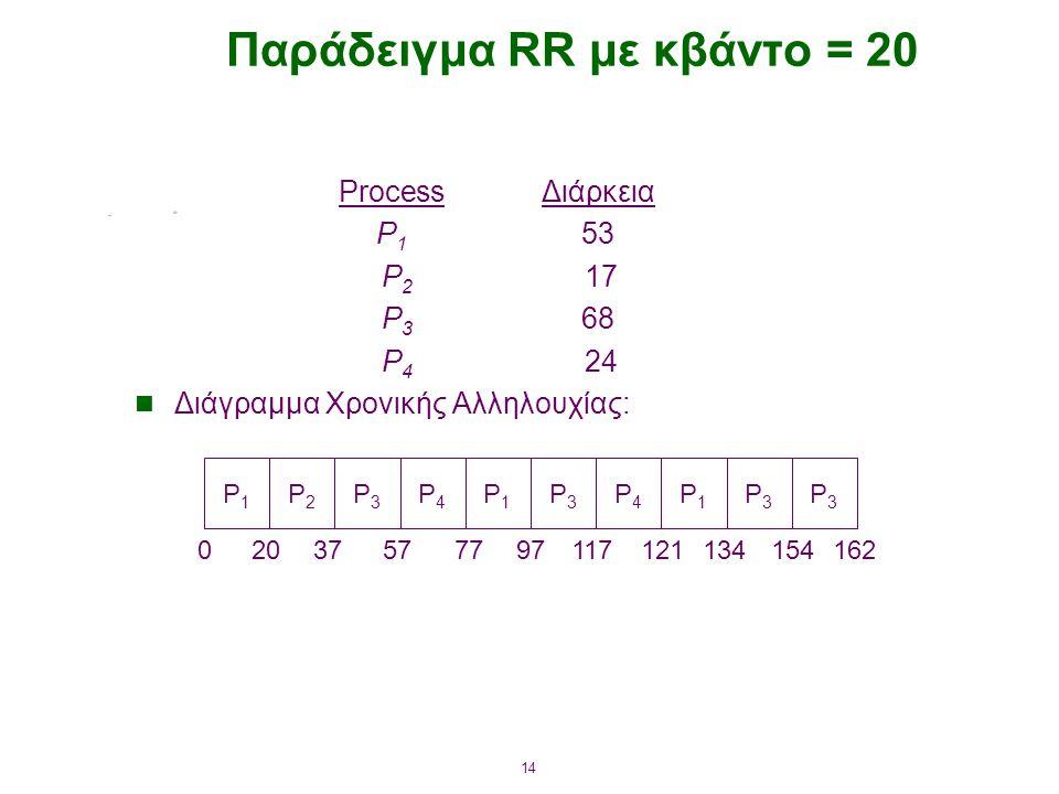 14 Παράδειγμα RR με κβάντο = 20 ProcessΔιάρκεια P 1 53 P 2 17 P 3 68 P 4 24 Διάγραμμα Χρονικής Αλληλουχίας: P1P1 P2P2 P3P3 P4P4 P1P1 P3P3 P4P4 P1P1 P3