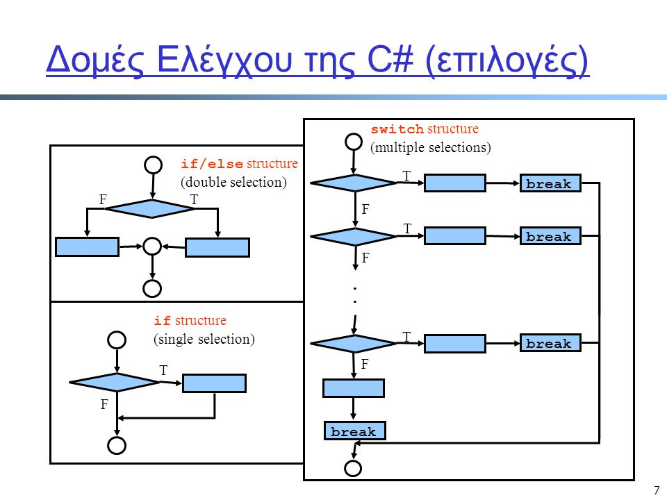 7 Δομές Ελέγχου της C# (επιλογές) T F if structure (single selection) if/else structure (double selection) TF switch structure (multiple selections).