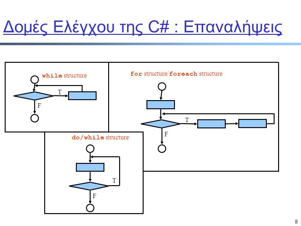 9 if Statement if ( ) true > ;  Το if statement m Προκαλεί το πρόγραμμα να κάνει μια επιλογή m Επιλέγει με βάση κάποια συνθήκη : όποια έκφραση απαντά ένα bool type True: εκτέλεση εντολής/ών False: μη εκτέλεση m Ένα σημείο entry/ Ένα σημείο exit