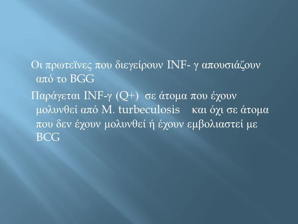 Οι πρωτεϊνες που διεγείρουν INF- γ απουσιάζουν από το BGG Παράγεται INF- γ (Q+) σε άτομα που έχουν μολυνθεί από M. turbeculosis και όχι σε άτομα που δ