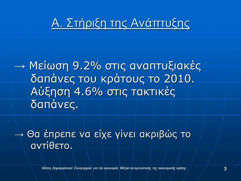 Α. Στήριξη της Ανάπτυξης → Μείωση 9.2% στις αναπτυξιακές δαπάνες του κράτους το 2010.