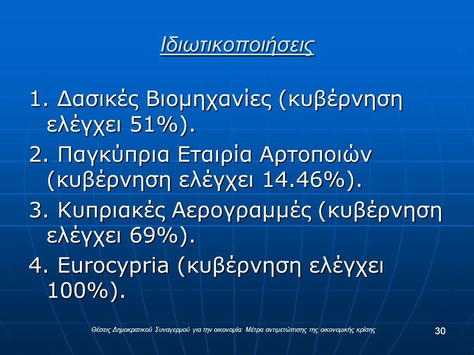 Ιδιωτικοποιήσεις 1. Δασικές Βιομηχανίες (κυβέρνηση ελέγχει 51%).