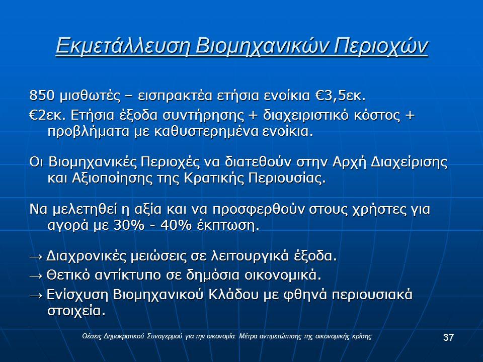 Εκμετάλλευση Βιομηχανικών Περιοχών 850 μισθωτές – εισπρακτέα ετήσια ενοίκια €3,5εκ.