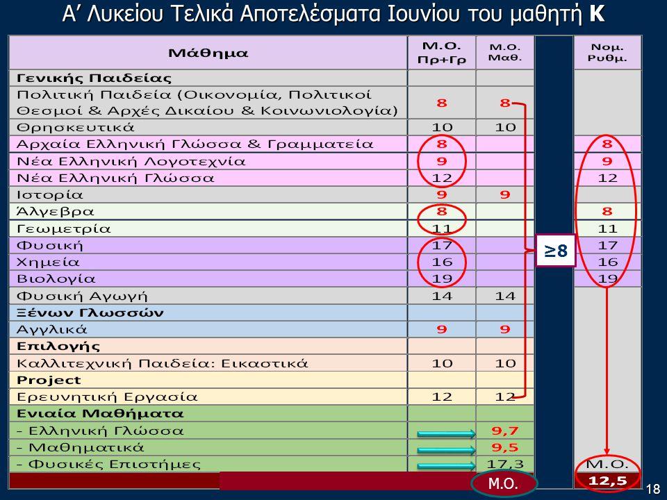 Α' Λυκείου Τελικά Αποτελέσματα Ιουνίου του μαθητή Κ 18 ≥8 Μ.Ο.