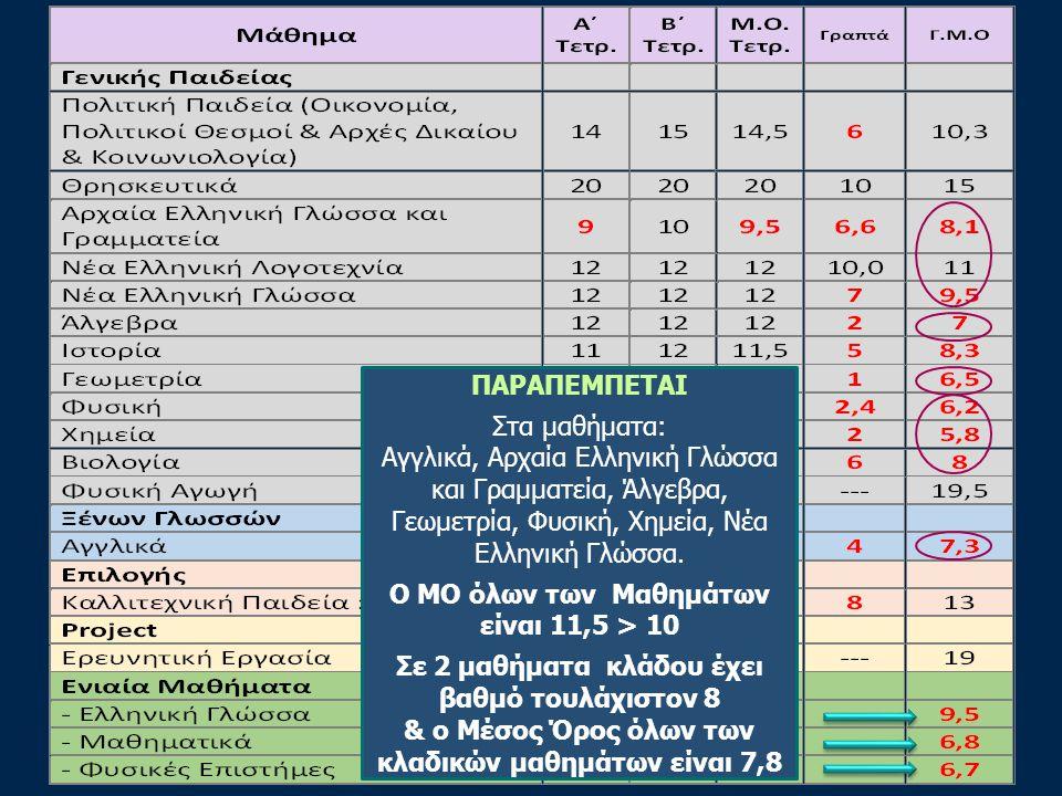21 ΠΑΡΑΠΕΜΠΕΤΑΙ Στα μαθήματα: Αγγλικά, Αρχαία Ελληνική Γλώσσα και Γραμματεία, Άλγεβρα, Γεωμετρία, Φυσική, Χημεία, Νέα Ελληνική Γλώσσα.