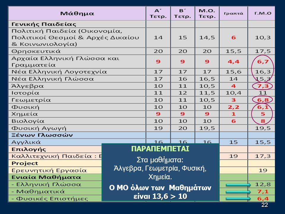 22 ΠΑΡΑΠΕΜΠΕΤΑΙ Στα μαθήματα: Άλγεβρα, Γεωμετρία, Φυσική, Χημεία.