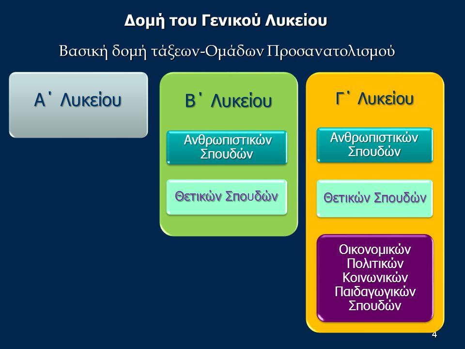 Δομή του Γενικού Λυκείου Βασική δομή τάξεων-Ομάδων Προσανατολισμού 4 Α΄ Λυκείου Β΄ Λυκείου Ανθρωπιστικών Σπουδών Θετικών Σποδών Θετικών Σπουδών Γ΄ Λυκείου Ανθρωπιστικών Σπουδών Θετικών Σπουδών Οικονομικών Πολιτικών Κοινωνικών Παιδαγωγικών Σπουδών