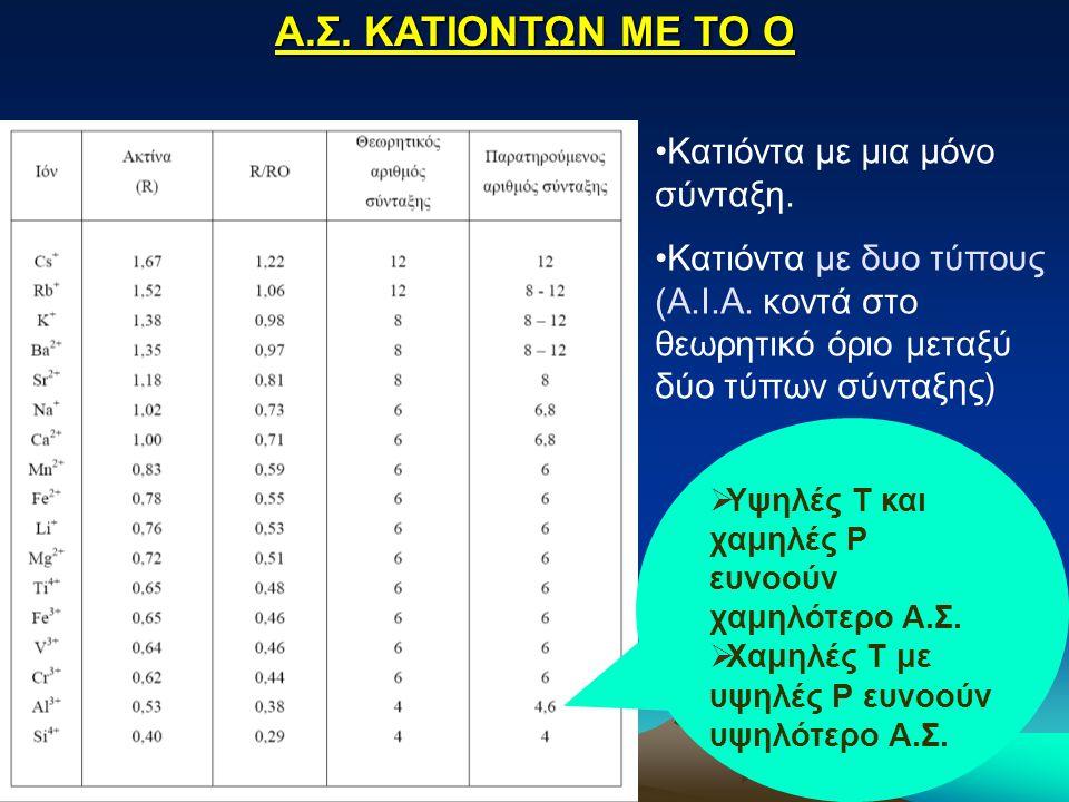 Α.Σ. ΚΑΤΙΟΝΤΩΝ ΜΕ ΤΟ Ο Κατιόντα με μια μόνο σύνταξη. Κατιόντα με δυο τύπους (Α.Ι.Α. κοντά στο θεωρητικό όριο μεταξύ δύο τύπων σύνταξης)  Υψηλές Τ και