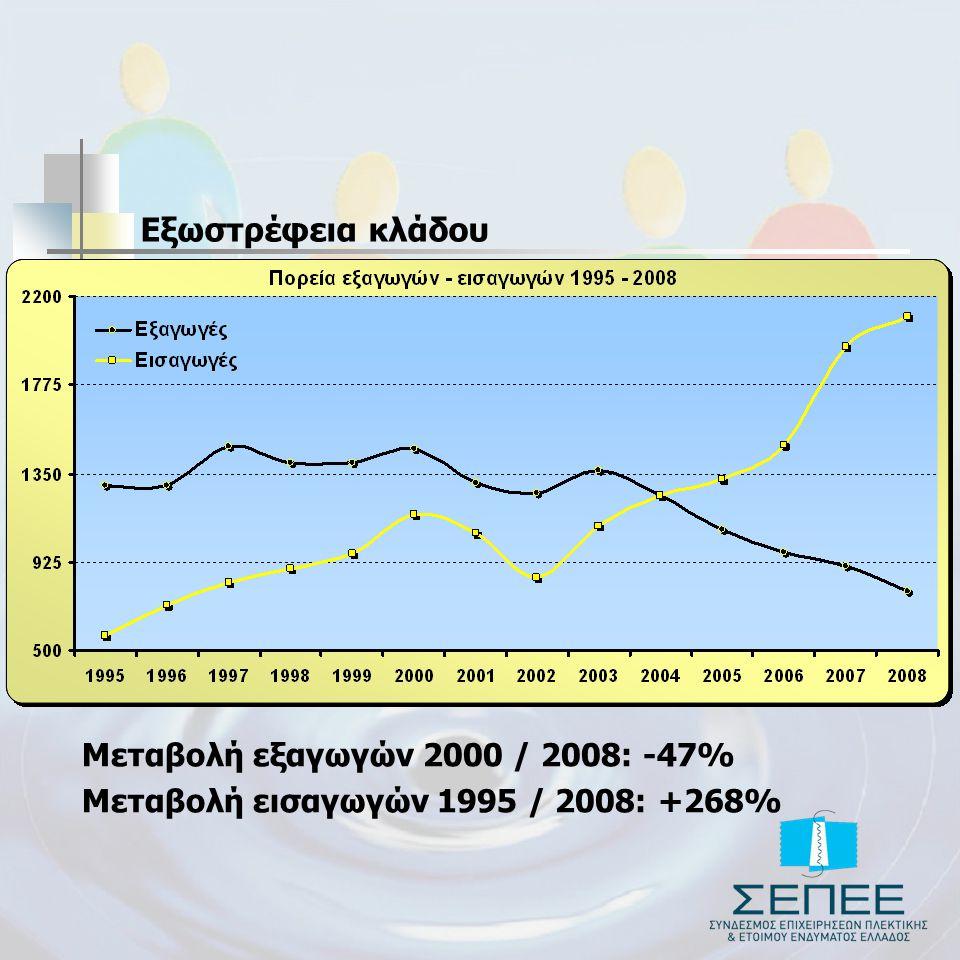 Εξωστρέφεια κλάδου Μεταβολή εξαγωγών 2000 / 2008: -47% Μεταβολή εισαγωγών 1995 / 2008: +268%