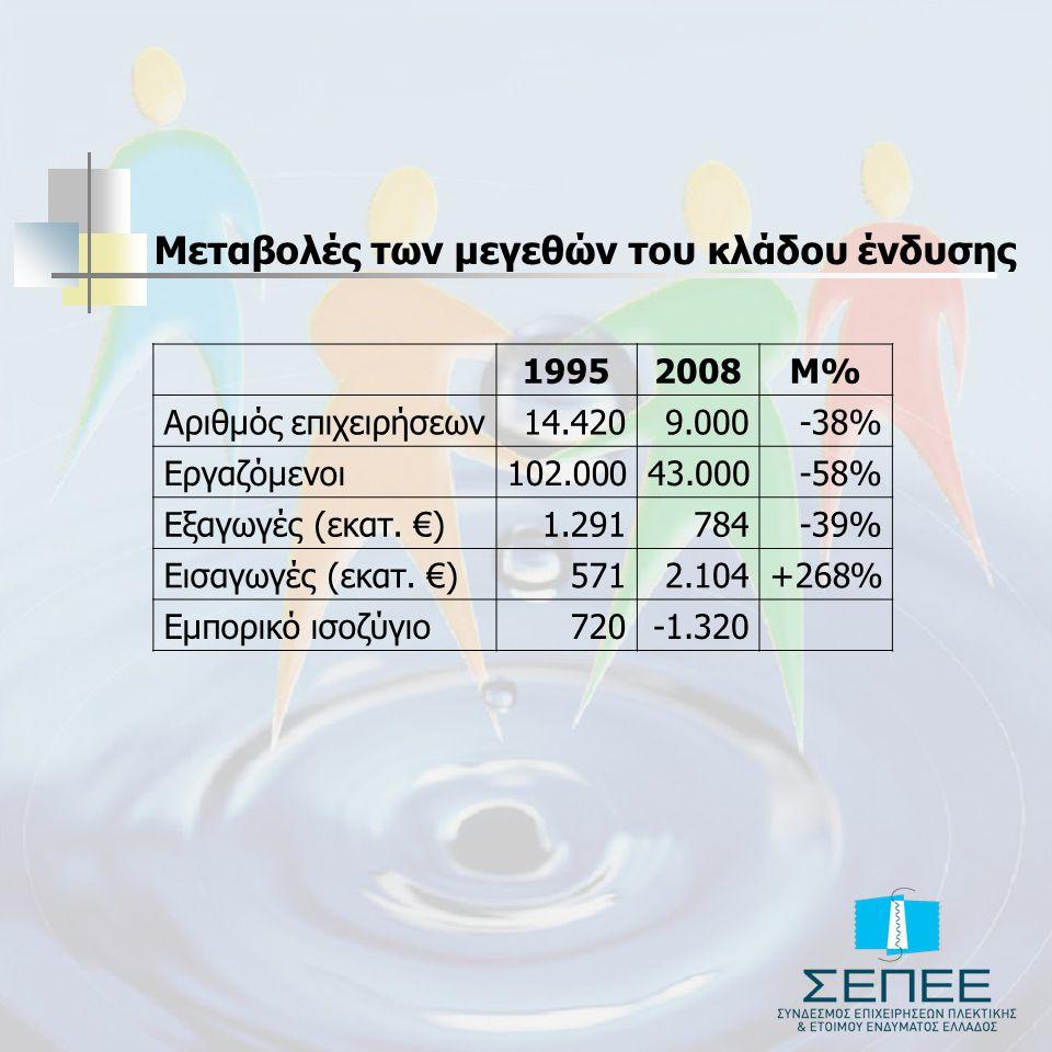 Μεταβολές των μεγεθών του κλάδου ένδυσης 19952008Μ% Αριθμός επιχειρήσεων14.4209.000-38% Εργαζόμενοι102.00043.000-58% Εξαγωγές (εκατ. €)1.291784-39% Ει