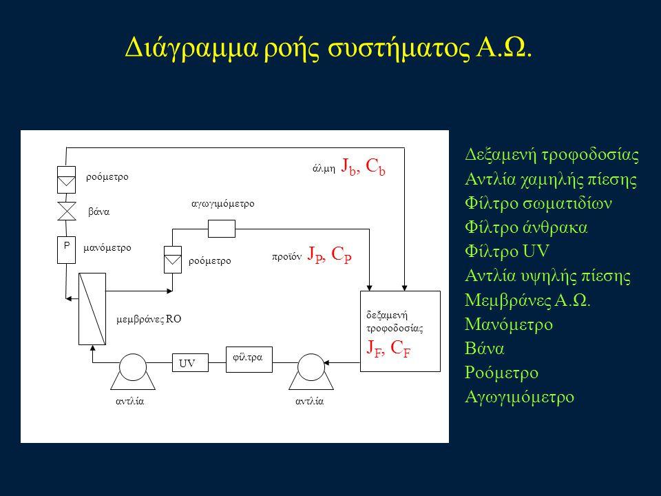 Διάγραμμα ροής συστήματος Α.Ω. Δεξαμενή τροφοδοσίας Αντλία χαμηλής πίεσης Φίλτρο σωματιδίων Φίλτρο άνθρακα Φίλτρο UV Αντλία υψηλής πίεσης Μεμβράνες Α.