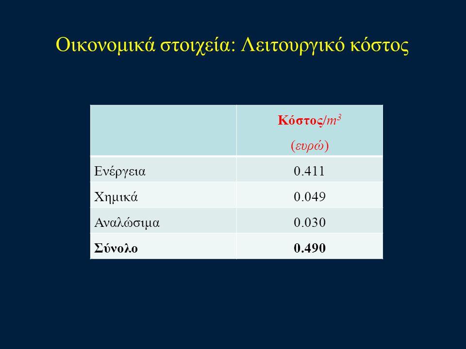 Οικονομικά στοιχεία: Λειτουργικό κόστος Κόστος/m 3 (ευρώ) Ενέργεια0.411 Χημικά0.049 Αναλώσιμα0.030 Σύνολο0.490