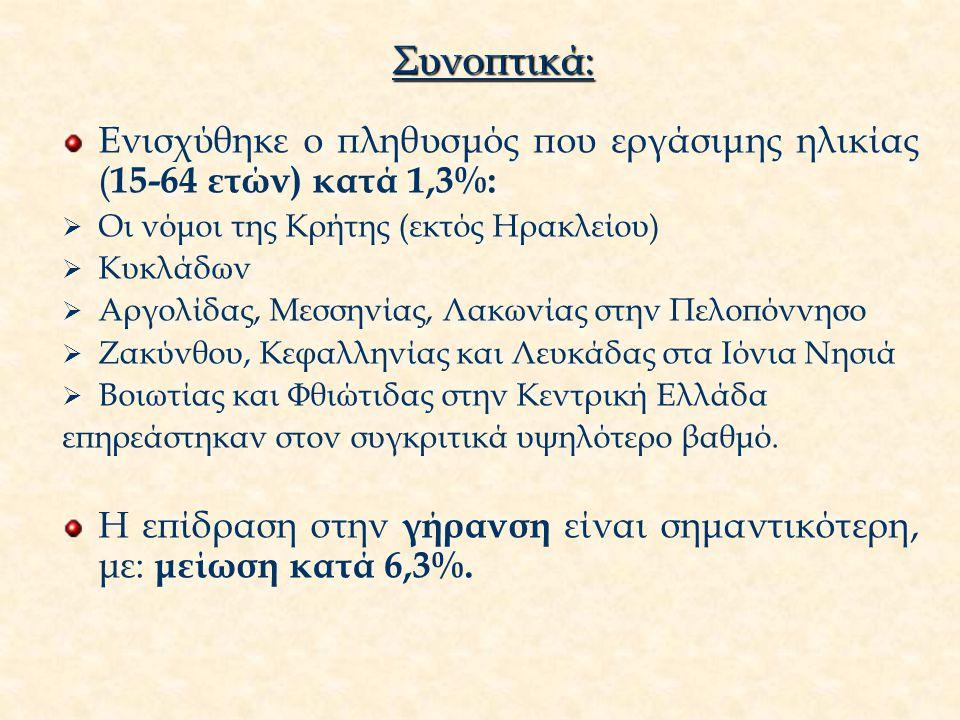 Συνοπτικά: Ενισχύθηκε ο πληθυσμός που εργάσιμης ηλικίας ( 15-64 ετών) κατά 1,3%:  Οι νόμοι της Κρήτης (εκτός Ηρακλείου)  Κυκλάδων  Αργολίδας, Μεσσηνίας, Λακωνίας στην Πελοπόννησο  Ζακύνθου, Κεφαλληνίας και Λευκάδας στα Ιόνια Νησιά  Βοιωτίας και Φθιώτιδας στην Κεντρική Ελλάδα επηρεάστηκαν στον συγκριτικά υψηλότερο βαθμό.