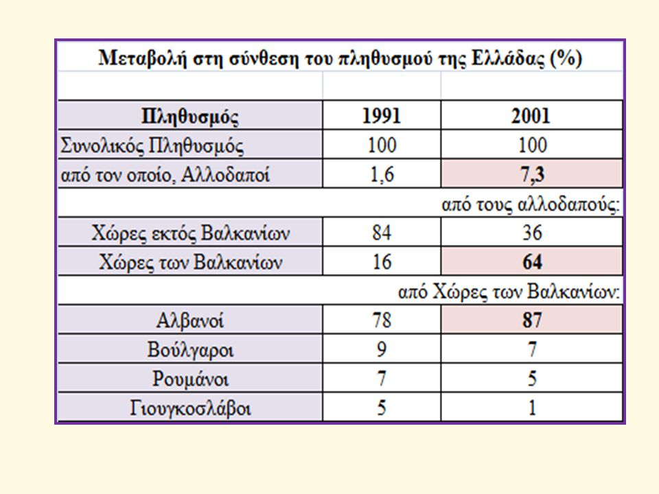 Ερωτήματα Αξιολόγηση της επίδρασης στη δομή κατά φύλο και ηλικία του πληθυσμού της Ελλάδας, λόγω της εγκατάστασης των αλλοδαπών.