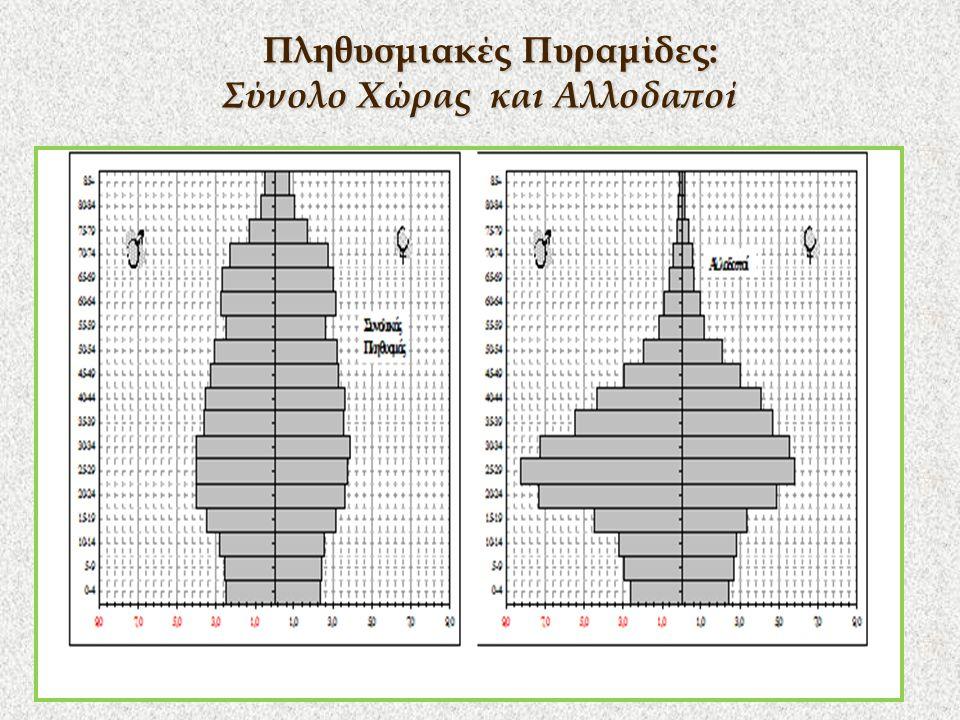 Πληθυσμιακές Πυραμίδες: Σύνολο Χώρας και Αλλοδαποί