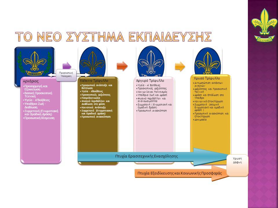 Αρχάριος Προσαρμογή και Εξοικείωση Βασική Προσκοπική Τεχνική Υγεία - Α Βοήθειες Υπαίθρια Ζωή - Διαβίωση Συμμετοχή (Ενωμοτιακή και Ομαδική Δράση) Προσωπική δέσμευση Χάλκινο Τρίφυλλο Προσωπική Ανάπτυξη και βελτίωση Υγεία - Α Βοήθειες Προσκοπικές Δεξιότητες Πατριδογνωσία Φυσικό περιβάλλον και Διαβίωση στη φύση Κοινοτική Ανάπτυξη Συμμετοχή (Ενωμοτιασκή και Ομαδική Δράση) Προσωπική Ανασκόπηση Αργυρό Τρίφυλλο Υγεία - Α Βοηθειες Προσκοπικές Δεξιότητες Κοινωνία και Πολιτισμός Υπαίθρια Ζωή και Δράση Φυσικό περιβάλλον και ανανεωσιμότητα Συμμετοχή ( Ενωμοτιακή και Ομαδική δράση) Προσωπική Ανασκόπηση Χρυσό Τρίφυλλο Αντιμετώπιση εκτάκτων Αναγκών Δεξιότητες και Προσκοπική Τεχνική Δράση και Επιβίωση στο Υπαιθρο Κοινωνική Ολοκλήρωση Συμμετοχή (Ατομική Ενωμοτιακή και ομαδική Δράση ) Προσωπική Ανασκόπηση και Ολοκλήρωση Δοκιμασία Προσκοπική Υπόσχεση Πτυχία Εξειδίκευσης και Κοινωνικής Προσφοράς Πτυχία Ερασιτεχνικής Ενασχόλησης Χρυσή Δάφνη