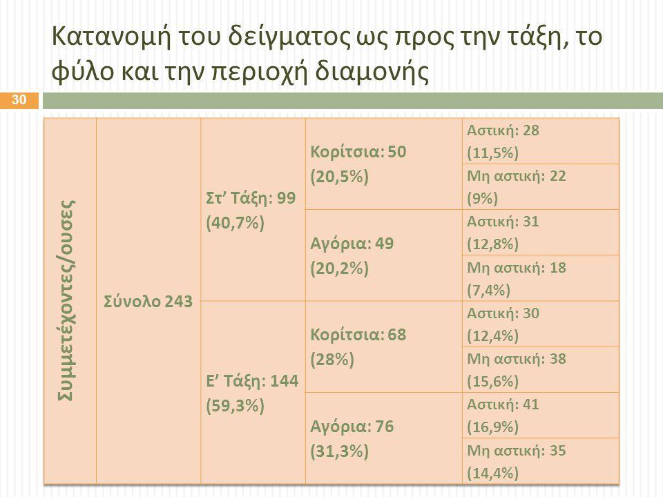 Κατανομή του δείγματος ως προς την τάξη, το φύλο και την περιοχή διαμονής 30