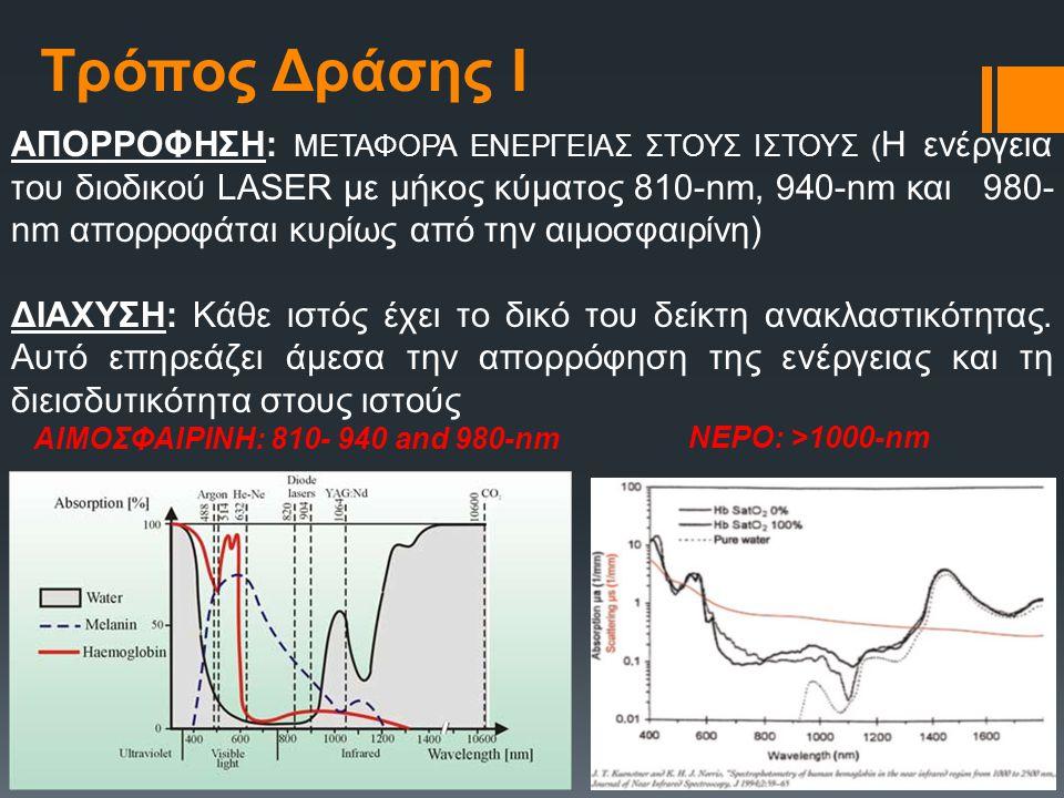 Τρόπος Δράσης Ι ΑΠΟΡΡΟΦΗΣΗ: ΜΕΤΑΦΟΡΑ ΕΝΕΡΓΕΙΑΣ ΣΤΟΥΣ ΙΣΤΟΥΣ ( Η ενέργεια του διοδικού LASER με μήκος κύματος 810-nm, 940-nm και 980- nm απορροφάται κυ