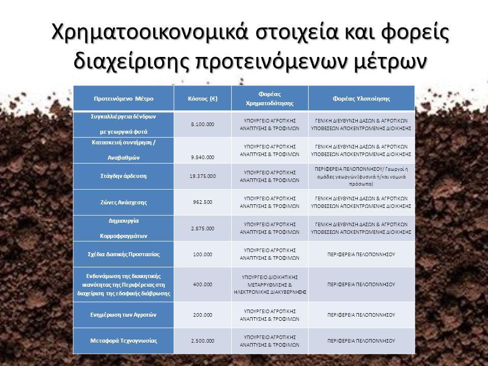 Χρηματοοικονομικά στοιχεία και φορείς διαχείρισης προτεινόμενων μέτρων Προτεινόμενο ΜέτροΚόστος (€) Φορέας Χρηματοδότησης Φορέας Υλοποίησης Συγκαλλιέργεια δένδρων με γεωργικά φυτά 8.100.000 ΥΠΟΥΡΓΕΙΟ ΑΓΡΟΤΙΚΗΣ ΑΝΑΠΤΥΞΗΣ & ΤΡΟΦΙΜΩΝ ΓΕΝΙΚΗ ΔΙΕΥΘΥΝΣΗ ΔΑΣΩΝ & ΑΓΡΟΤΙΚΩΝ ΥΠΟΘΕΣΕΩΝ ΑΠΟΚΕΝΤΡΩΜΕΝΗΣ ΔΙΟΙΚΗΣΗΣ Κατασκευή συντήρηση / Αναβαθμών 9.840.000 ΥΠΟΥΡΓΕΙΟ ΑΓΡΟΤΙΚΗΣ ΑΝΑΠΤΥΞΗΣ & ΤΡΟΦΙΜΩΝ ΓΕΝΙΚΗ ΔΙΕΥΘΥΝΣΗ ΔΑΣΩΝ & ΑΓΡΟΤΙΚΩΝ ΥΠΟΘΕΣΕΩΝ ΑΠΟΚΕΝΤΡΩΜΕΝΗΣ ΔΙΟΙΚΗΣΗΣ Στάγδην άρδευση 19.375.000 ΥΠΟΥΡΓΕΙΟ ΑΓΡΟΤΙΚΗΣ ΑΝΑΠΤΥΞΗΣ & ΤΡΟΦΙΜΩΝ ΠΕΡΙΦΕΡΕΙΑ ΠΕΛΟΠΟΝΝΗΣΟΥ/ Γεωργοί ή ομάδες γεωργών (φυσικά ή/και νομικά πρόσωπα) Ζώνες Ανάσχεσης 962.500 ΥΠΟΥΡΓΕΙΟ ΑΓΡΟΤΙΚΗΣ ΑΝΑΠΤΥΞΗΣ & ΤΡΟΦΙΜΩΝ ΓΕΝΙΚΗ ΔΙΕΥΘΥΝΣΗ ΔΑΣΩΝ & ΑΓΡΟΤΙΚΩΝ ΥΠΟΘΕΣΕΩΝ ΑΠΟΚΕΝΤΡΩΜΕΝΗΣ ΔΙΟΙΚΗΣΗΣ Δημιουργία Κορμοφραγμάτων 2.875.000 ΥΠΟΥΡΓΕΙΟ ΑΓΡΟΤΙΚΗΣ ΑΝΑΠΤΥΞΗΣ & ΤΡΟΦΙΜΩΝ ΓΕΝΙΚΗ ΔΙΕΥΘΥΝΣΗ ΔΑΣΩΝ & ΑΓΡΟΤΙΚΩΝ ΥΠΟΘΕΣΕΩΝ ΑΠΟΚΕΝΤΡΩΜΕΝΗΣ ΔΙΟΙΚΗΣΗΣ Σχέδια Δασικής Προστασίας 100.000 ΥΠΟΥΡΓΕΙΟ ΑΓΡΟΤΙΚΗΣ ΑΝΑΠΤΥΞΗΣ & ΤΡΟΦΙΜΩΝ ΠΕΡΙΦΕΡΕΙΑ ΠΕΛΟΠΟΝΝΗΣΟΥ Ενδυνάμωση της διοικητικής ικανότητας της Περιφέρειας στη διαχείριση της εδαφικής διάβρωσης 400.000 ΥΠΟΥΡΓΕΙΟ ΔΙΟΙΚΗΤΙΚΗΣ ΜΕΤΑΡΡΥΘΜΙΣΗΣ & ΗΛΕΚΤΡΟΝΙΚΗΣ ΔΙΑΚΥΒΕΡΝΗΣΗΣ ΠΕΡΙΦΕΡΕΙΑ ΠΕΛΟΠΟΝΝΗΣΟΥ Ενημέρωση των Αγροτών 200.000 ΥΠΟΥΡΓΕΙΟ ΑΓΡΟΤΙΚΗΣ ΑΝΑΠΤΥΞΗΣ & ΤΡΟΦΙΜΩΝ ΠΕΡΙΦΕΡΕΙΑ ΠΕΛΟΠΟΝΝΗΣΟΥ Μεταφορά Τεχνογνωσίας 2.500.000 ΥΠΟΥΡΓΕΙΟ ΑΓΡΟΤΙΚΗΣ ΑΝΑΠΤΥΞΗΣ & ΤΡΟΦΙΜΩΝ ΠΕΡΙΦΕΡΕΙΑ ΠΕΛΟΠΟΝΝΗΣΟΥ
