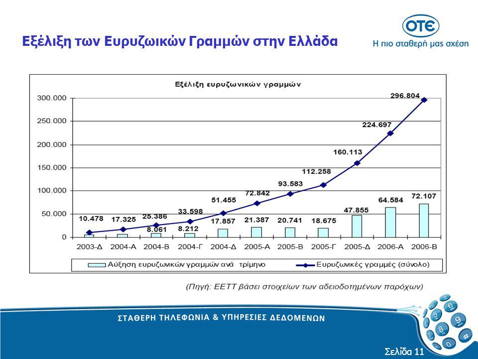 Σελίδα 11 Εξέλιξη των Ευρυζωικών Γραμμών στην Ελλάδα