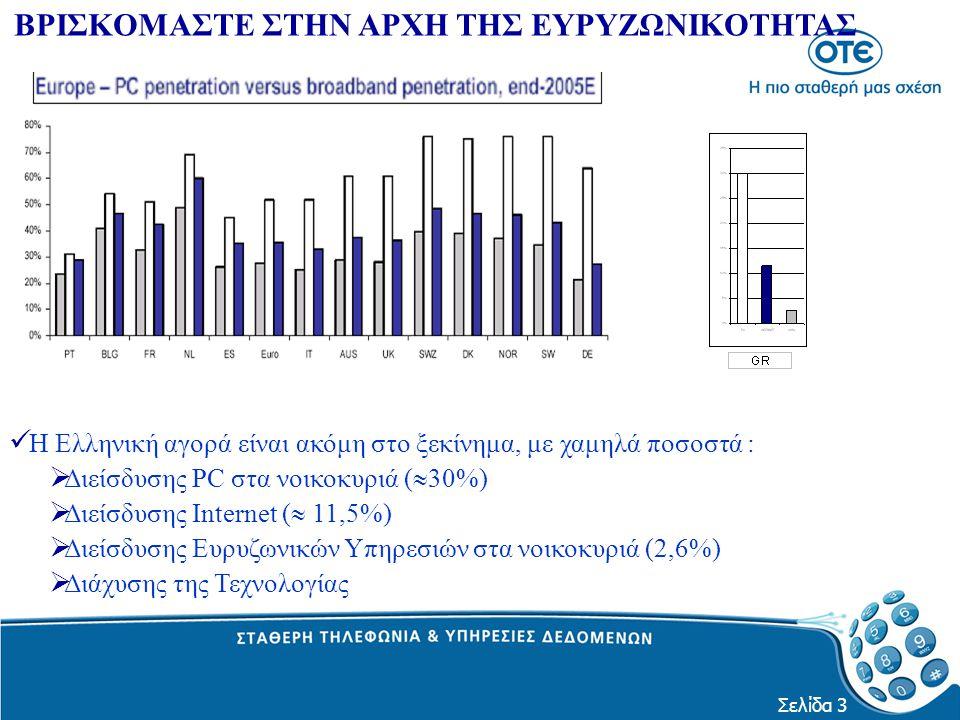 Σελίδα 3 Η Ελληνική αγορά είναι ακόμη στο ξεκίνημα, με χαμηλά ποσοστά :  Διείσδυσης PC στα νοικοκυριά (  30%)  Διείσδυσης Internet (  11,5%)  Διε