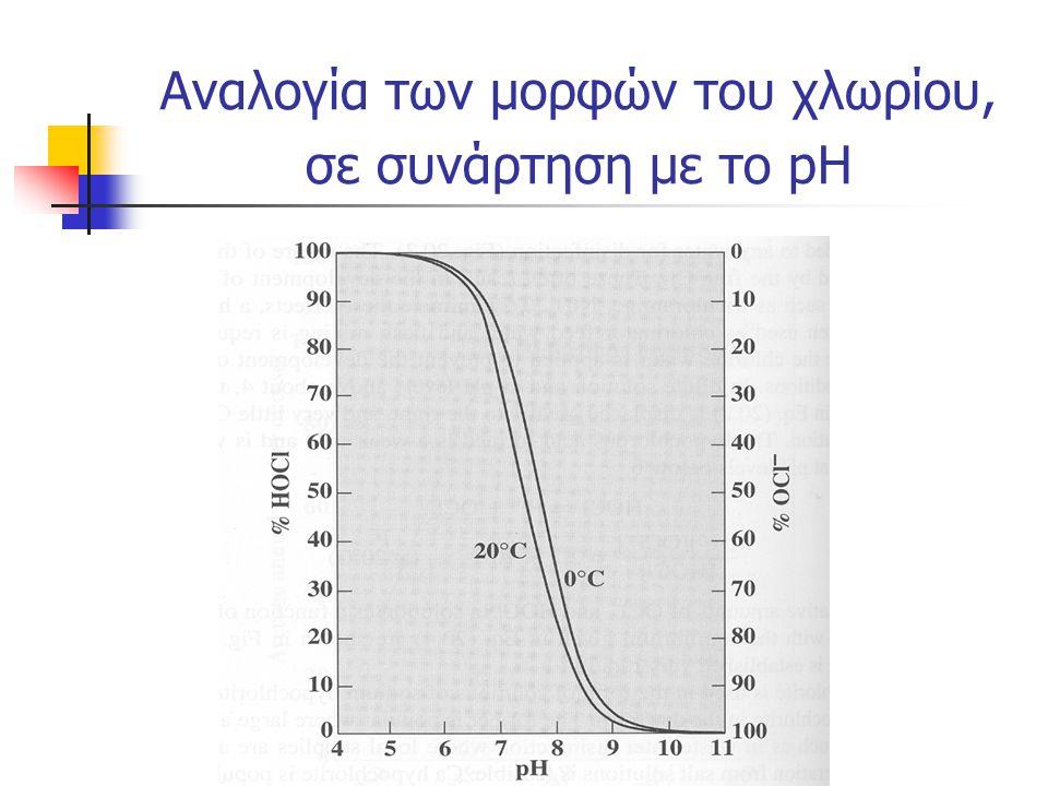 Αναλογία των μορφών του χλωρίου, σε συνάρτηση με το pH