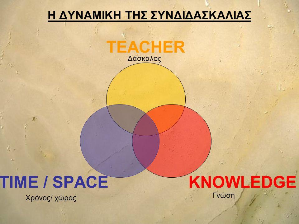 Η ΔΥΝΑΜΙΚΗ ΤΗΣ ΣΥΝΔΙΔΑΣΚΑΛΙΑΣ TEACHER KNOWLEDGE TIME / SPACE Δάσκαλος Χρόνος/ χώρος Γνώση