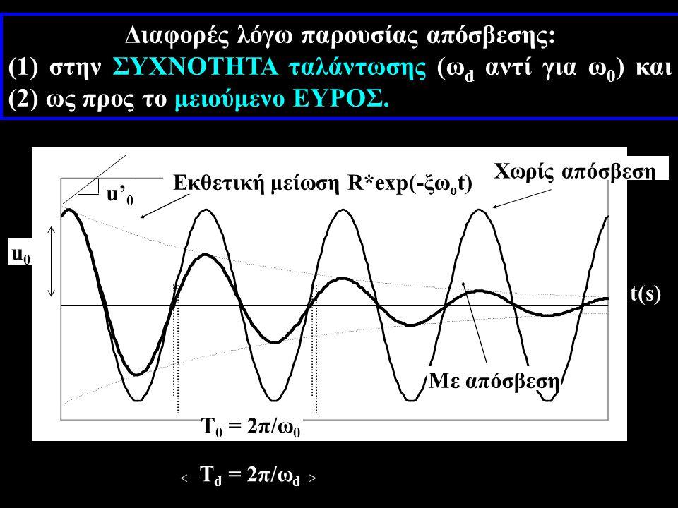 u0u0 t(s) u' 0 T 0 = 2π/ω 0 T d = 2π/ω d Εκθετική μείωση R*exp(-ξω ο t) Χωρίς απόσβεση Με απόσβεση Διαφορές λόγω παρουσίας απόσβεσης: (1) στην ΣΥΧΝΟΤΗΤΑ ταλάντωσης (ω d αντί για ω 0 ) και (2) ως προς το μειούμενο ΕΥΡΟΣ.